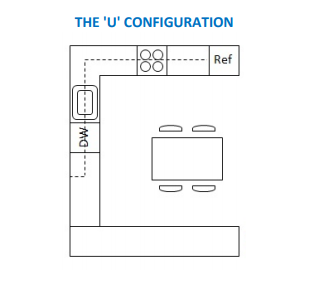 U configuration kitchen layout