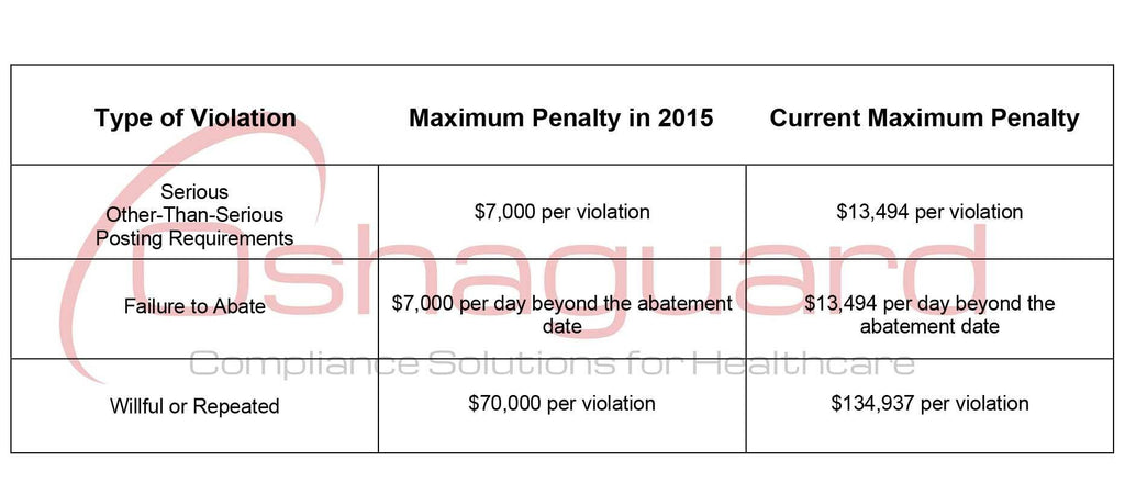 OSHA Fines up in 2020. Penalties Have Almost Doubled Since 2015