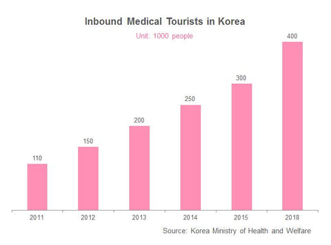 Korean inbound medical tourists