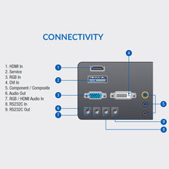 Model - ED55D Connectivity - HDMI | Service | RGB | DVI | Component / Composite | Audio Out | RS232C In | RS232C Out - ThinPC