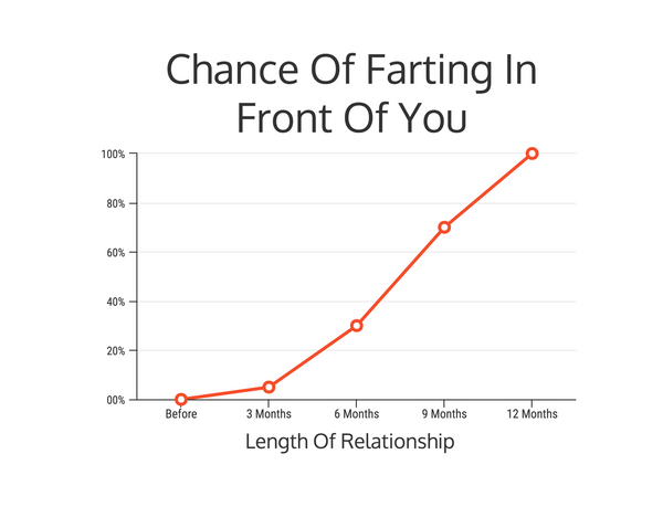 chances of farting in front of you