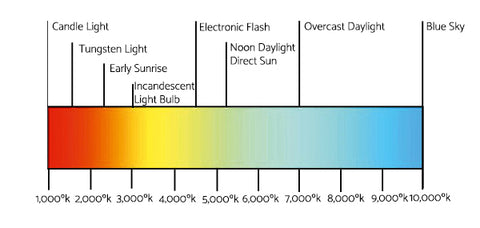 what is natural lighting full spectrum solutions inc