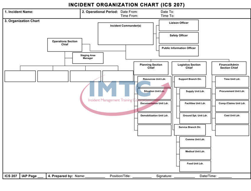 "ICS 207 - Incident Organization Chart - 24""x36"" Laminated Wall Chart"