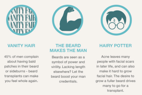 Beard Transplant Facts