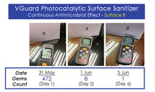 VGuard 複合納米光催淨化噴霧 Photocatalystic Surface Sanitizer 250ml - Machuland hk