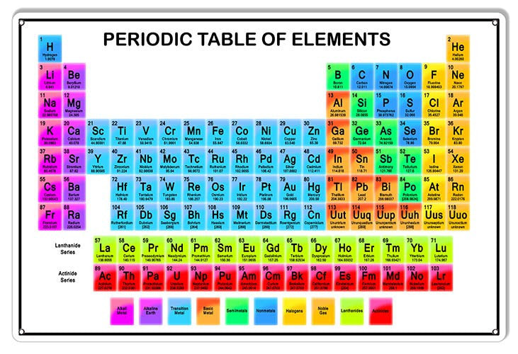 Periodic Table Of Elements Reproduction Sign 12″×18″