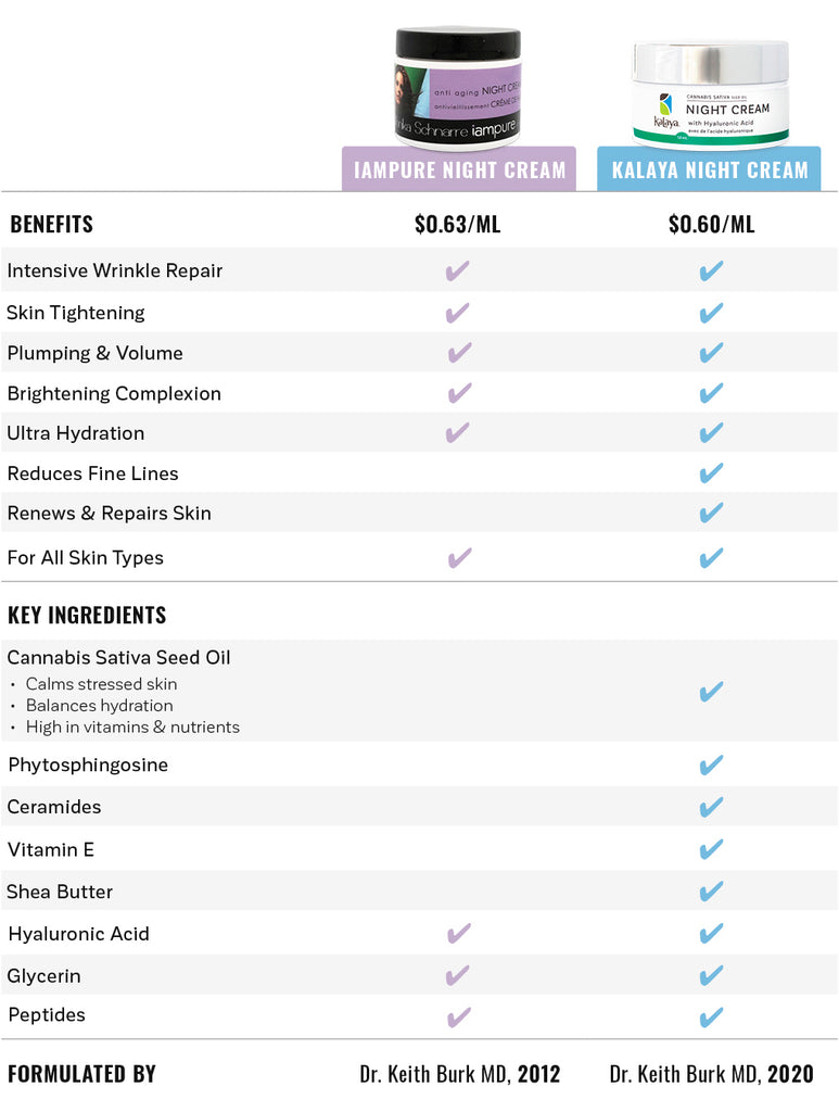 Night Cream Comparison Chart