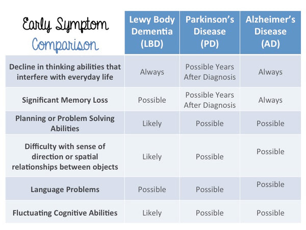 Early Symptom Comparison LBD vs. AD vs. PD