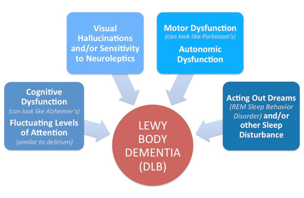 Symptoms of Lewy Body Dementia