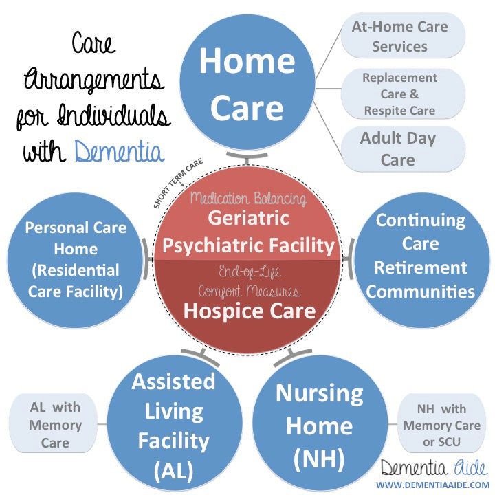Care Arrangements for Person with Dementia