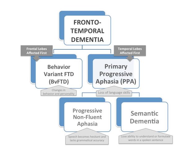 Fronto-temporal Dementia Types