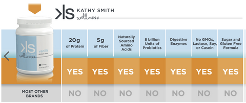 Kathy Smith Protein Shake - Chocolate - 1 Bottle