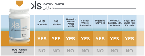 Kathy Smith Protein Shake - 6 Bottles