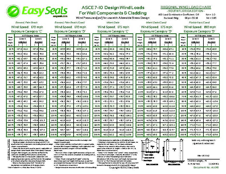 Wind Load Charts Regional Easy Seals