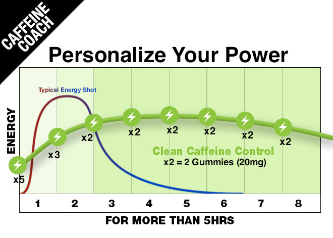 Personalize Your Power