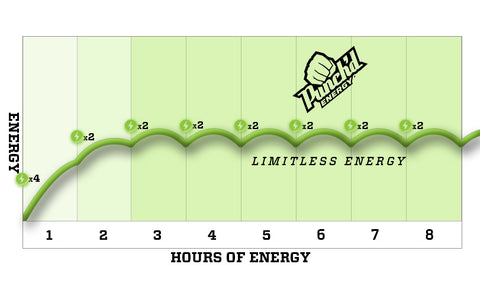 Punch'd Energy Energy Graph