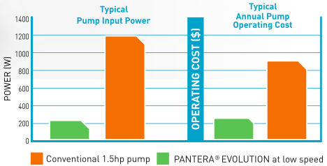 Pantera EVO 2 Speed Pump Savings