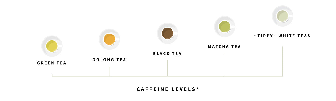 a chart showing caffeine levels for various types of tea with the order of least to greatest being green tea, oolong tea, black tea, matcha tea, and finally white tea