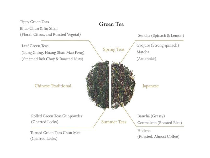 Green Tea Origins