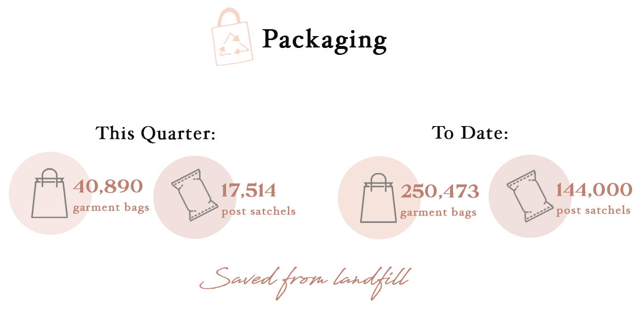 Packaging saved from landfill