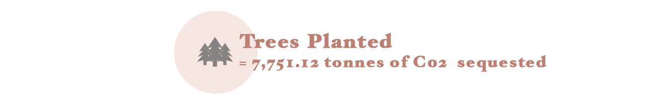 Trees Planted to sequest CO2