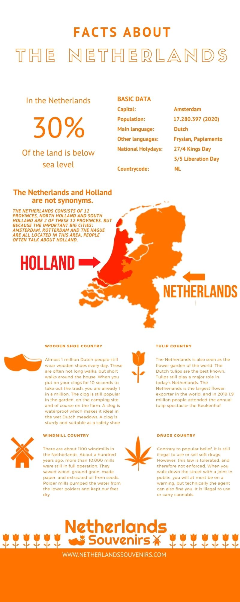 Facts about the netherlands