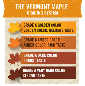 Maple grading system: A Golden, delicate taste; A Amber, rich taste; A Dark, robust taste; A very dark, strong taste