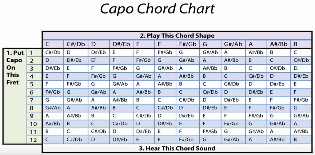 guitar chords with finger placement pdf