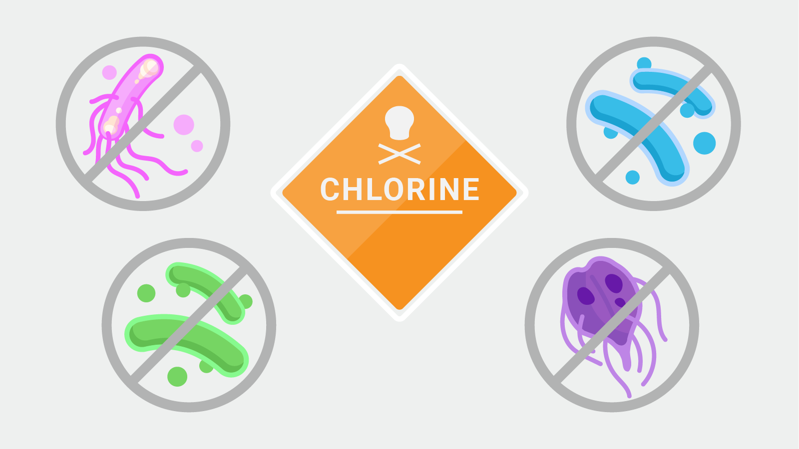 Chlorine Water Disinfection