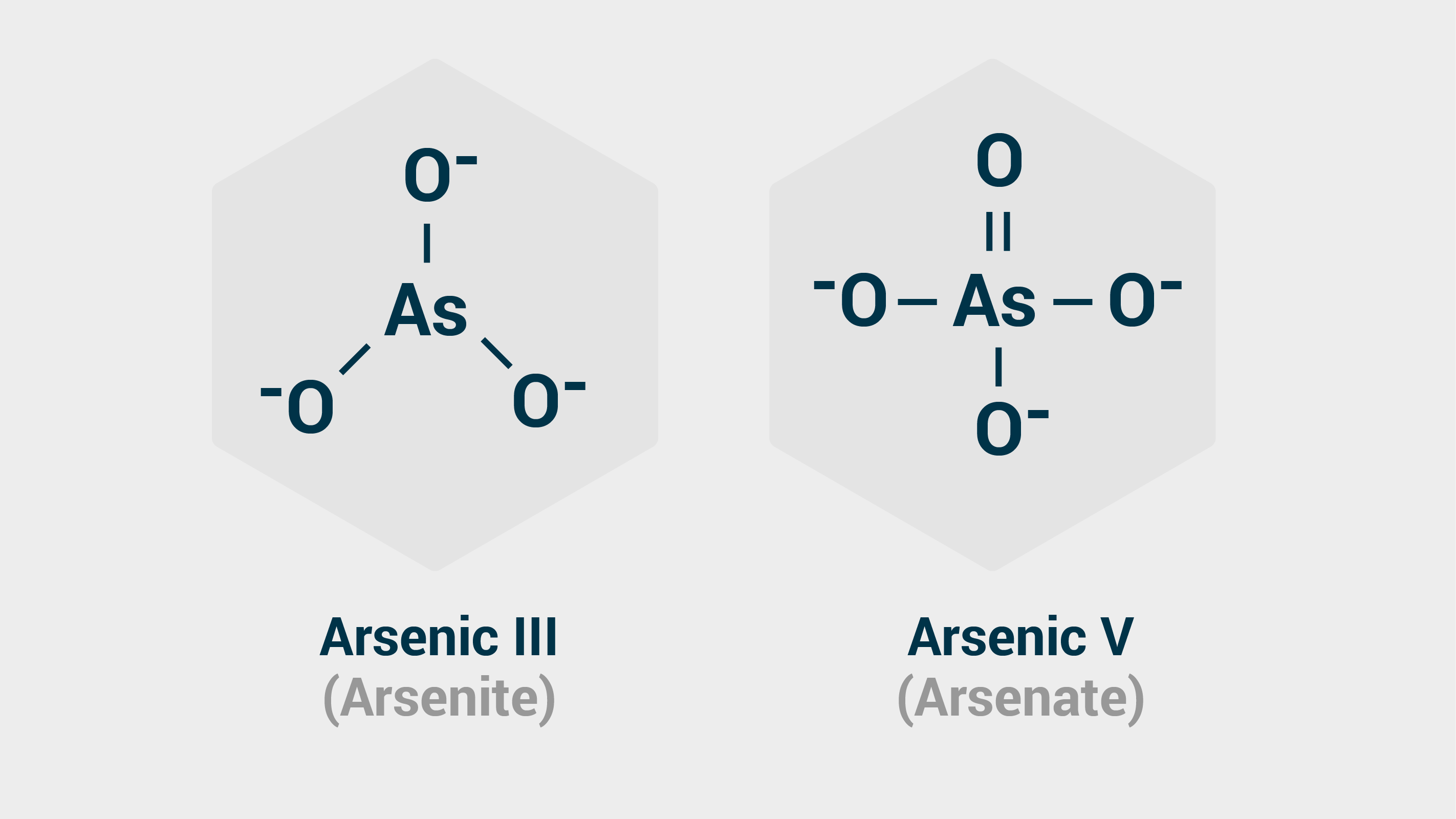 Arsenite and Arsenate