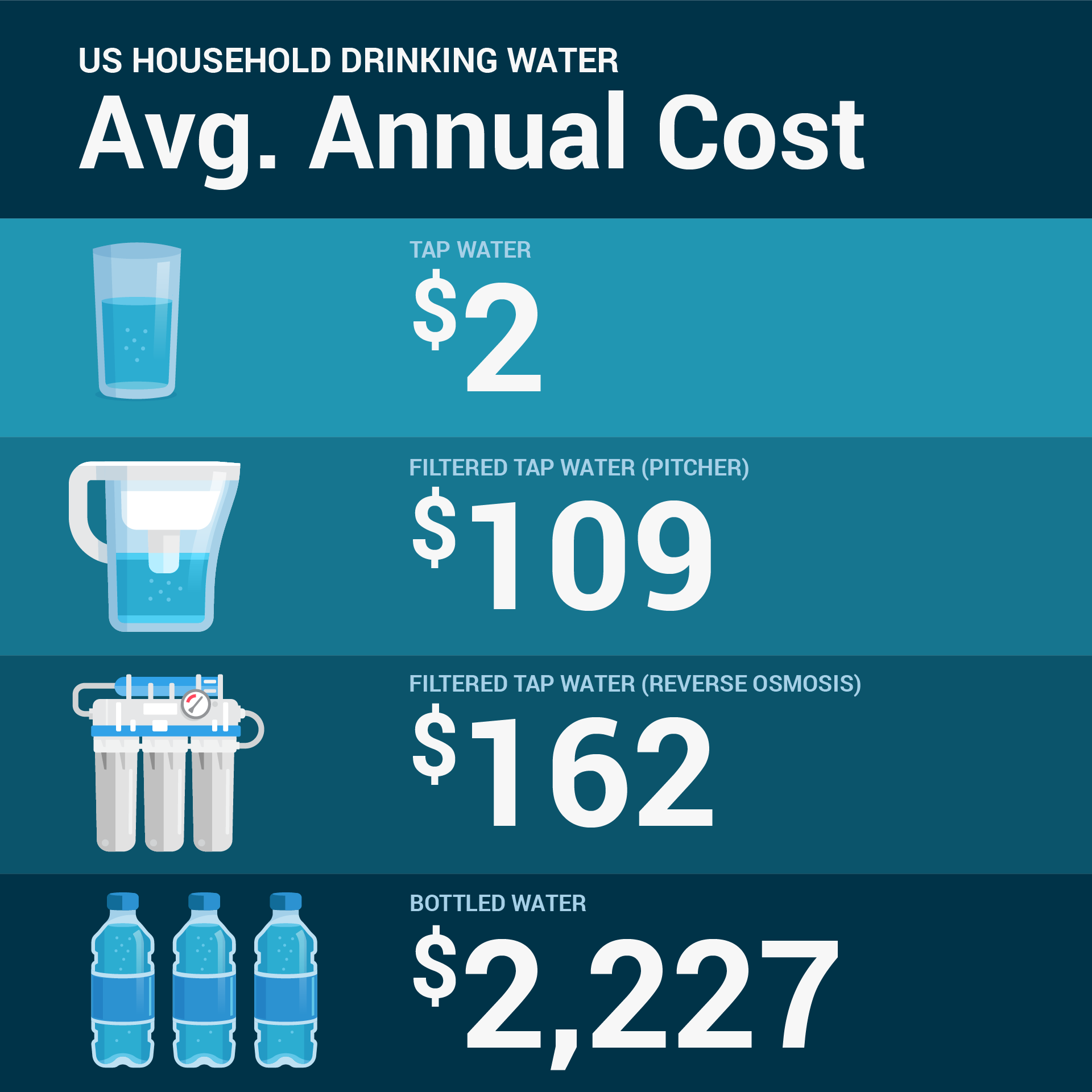 Annual cost of water