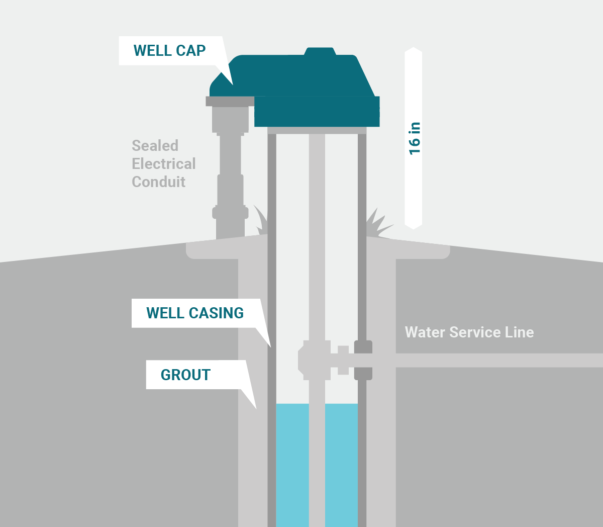 Water Well Components Diagram