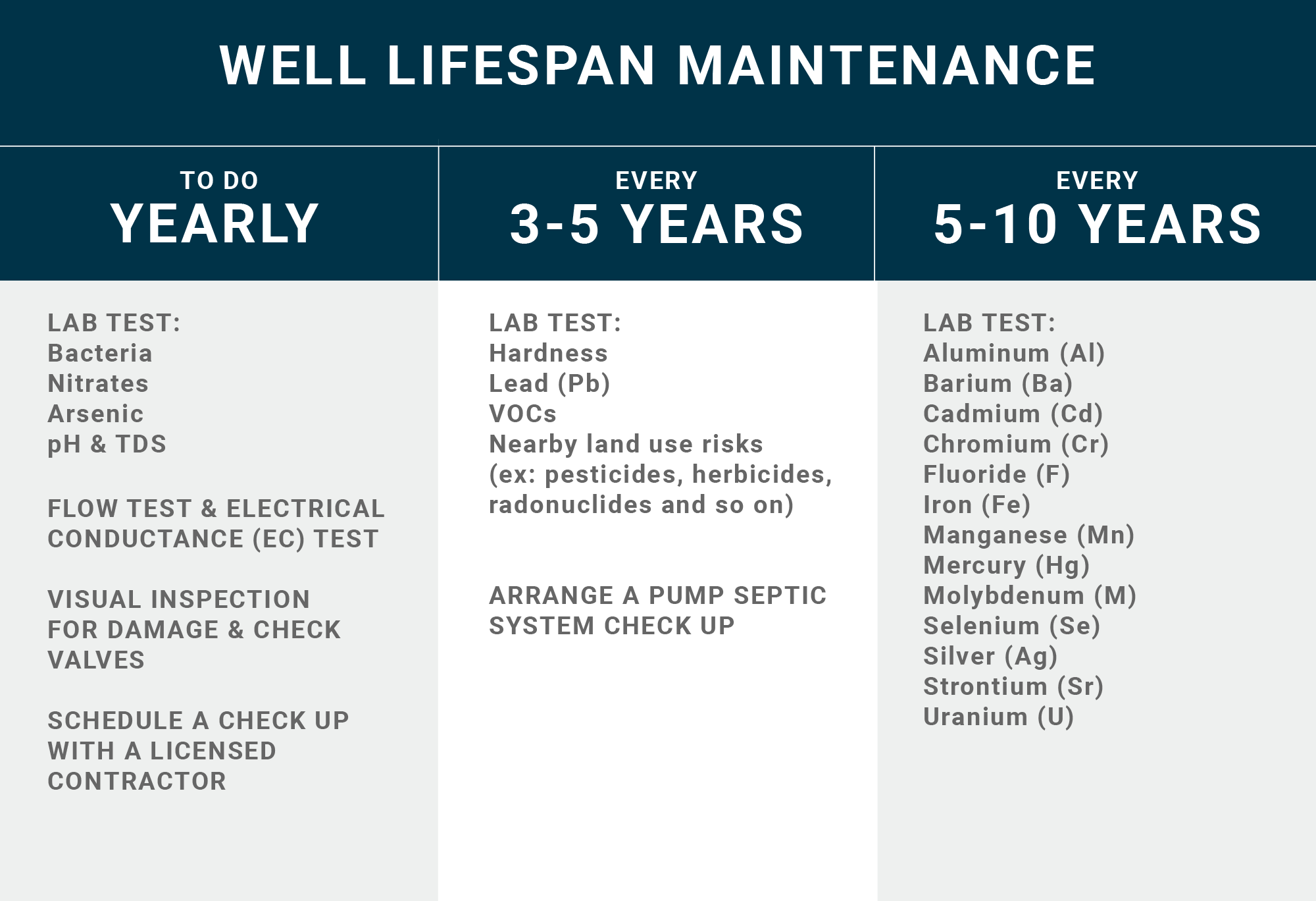 Well Life Maintenance Checklist