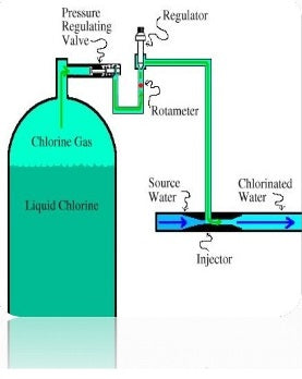 Chlorine Disinfection