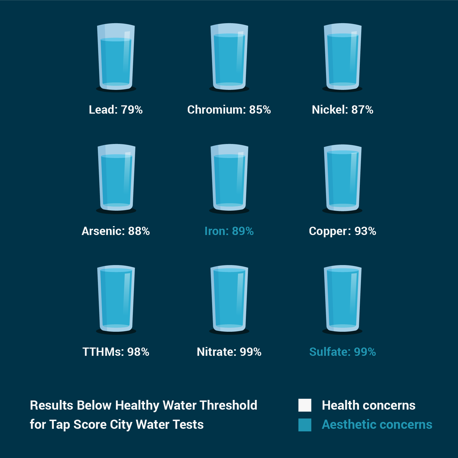 Contaminants in city water