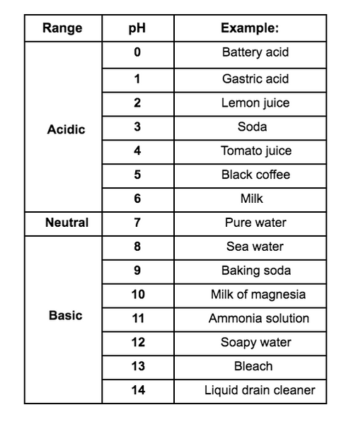 Your Water's General Chemistry | SimpleWater Tap Score