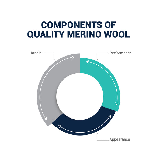 The best Merino wool clothing has superior hand feel (i.e. comfort), performance and appearance.
