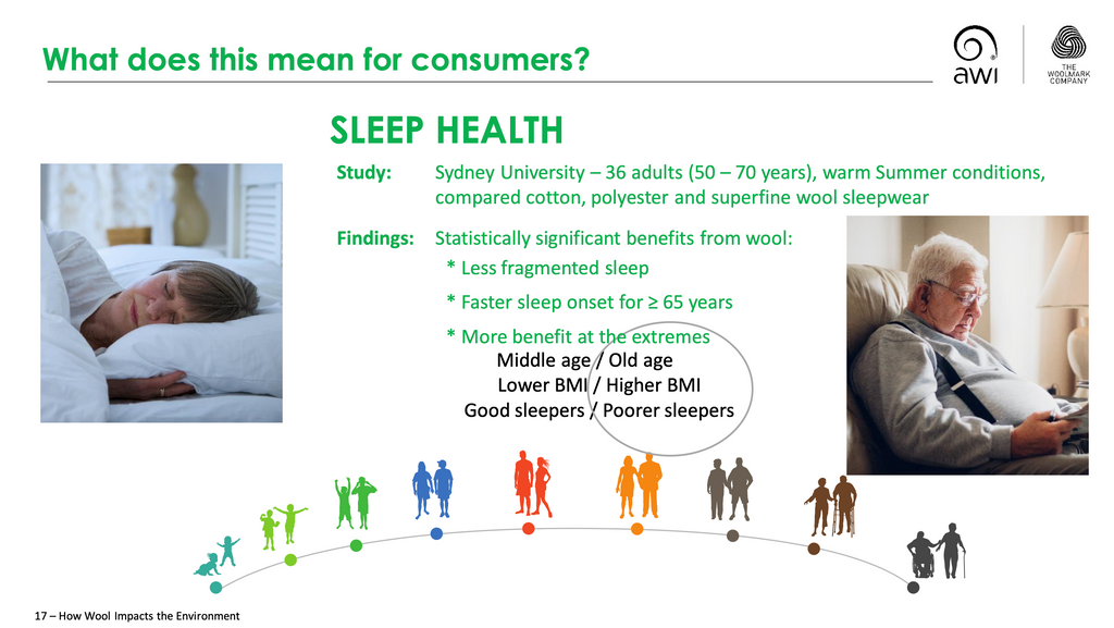On average, study subjects fell asleep 15 minutes faster in Merino wool clothes than any other material.