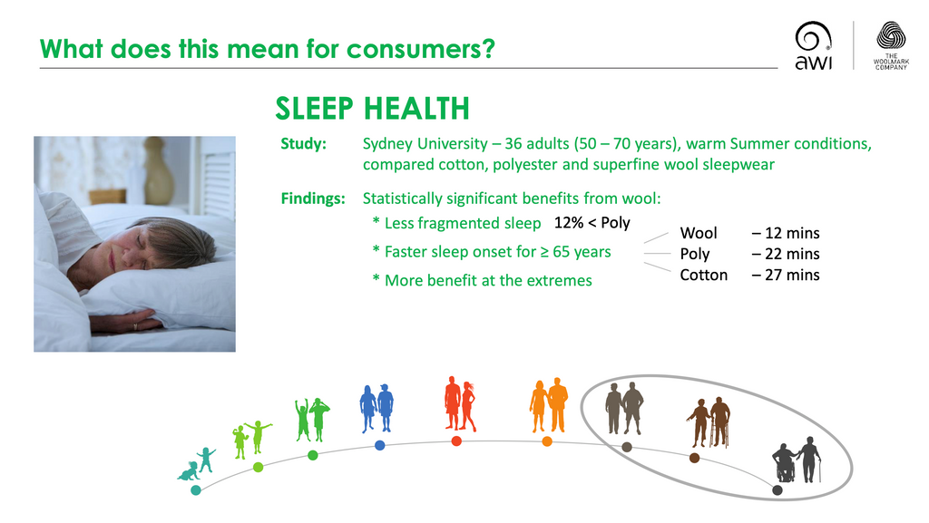 Merino wool clothing was shown to induce sleep more rapidly than study participants wearing cotton or polyester.