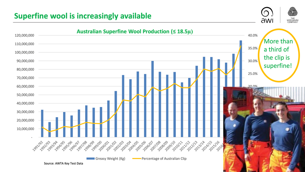 Consumers are becoming more aware of the health benefits of Merino wool. Wool growers are answering the demand for non-itchy, superfine Merino fiber primarily with breeding strategies.