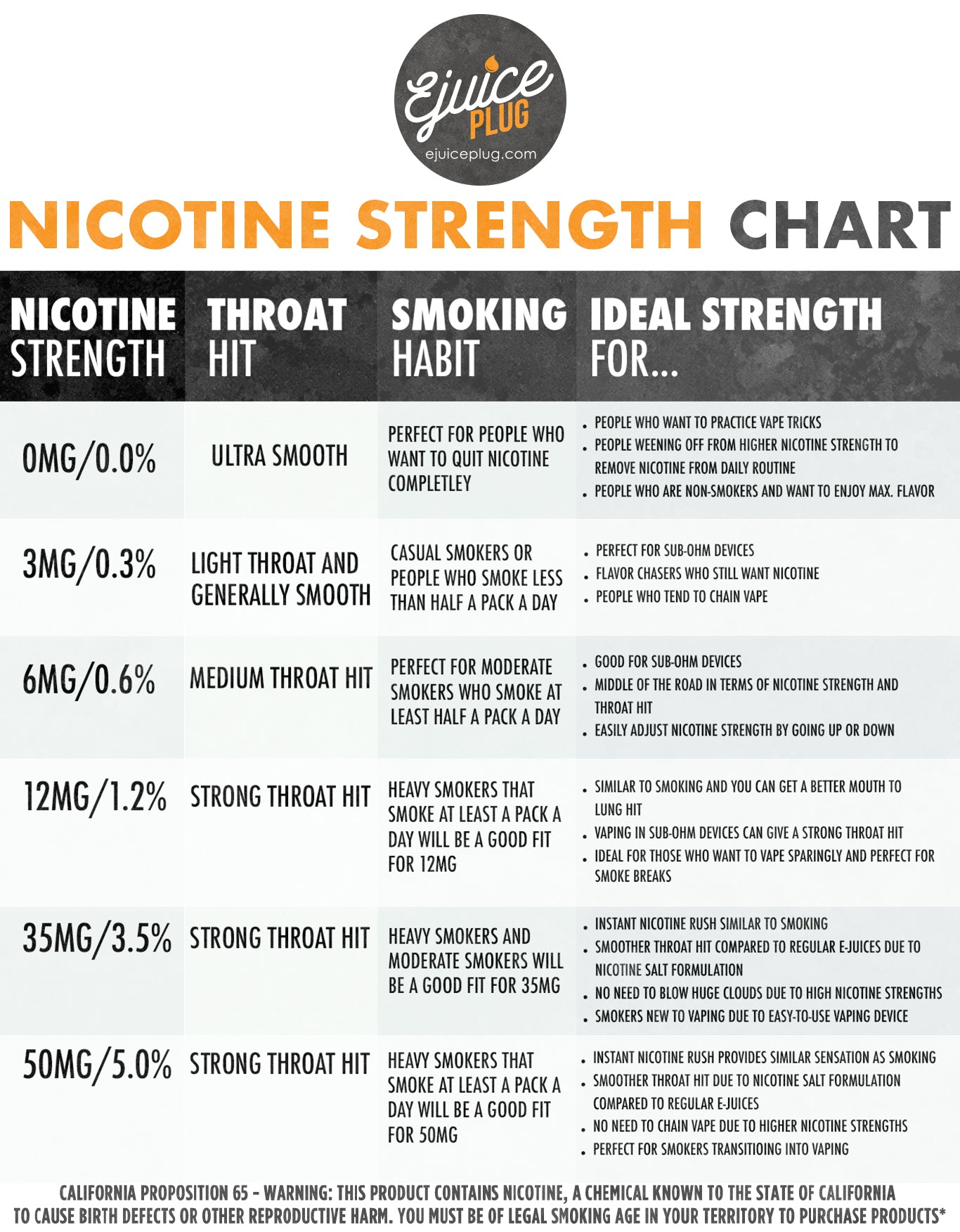 Nicotine Strength Chart