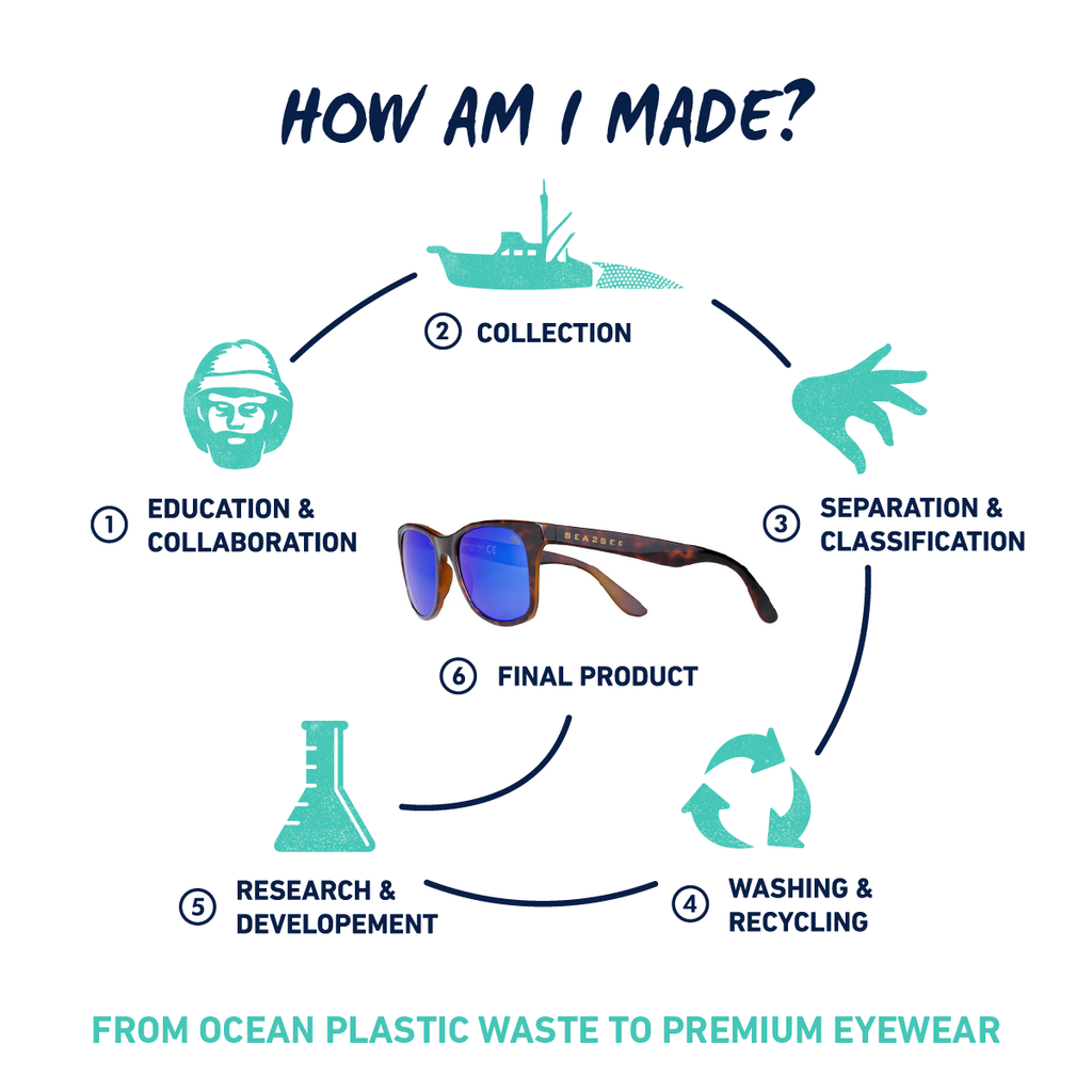 CONVERTING PLASTIC WASTE FROM THE OCEAN INTO PREMIUM GLASSES IN 6 STEPS