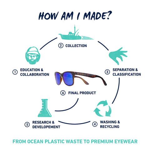 372dfb9ca169 CONVERTING PLASTIC WASTE FROM THE OCEAN INTO PREMIUM GLASSES IN 6 ...
