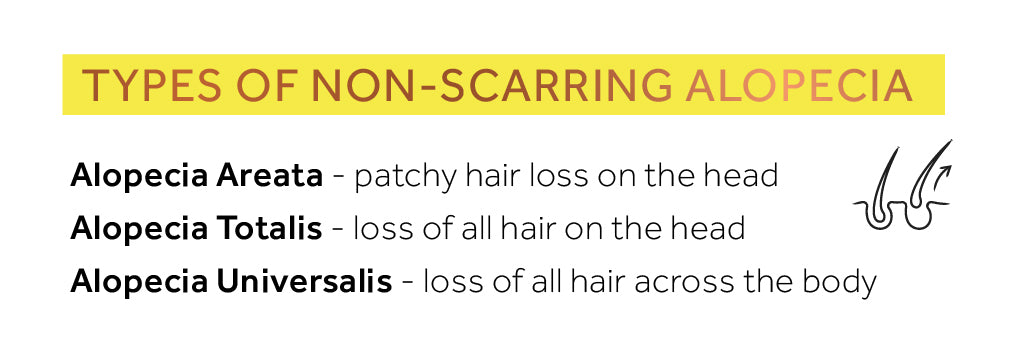 List showing the different types of non-scarring alopecia