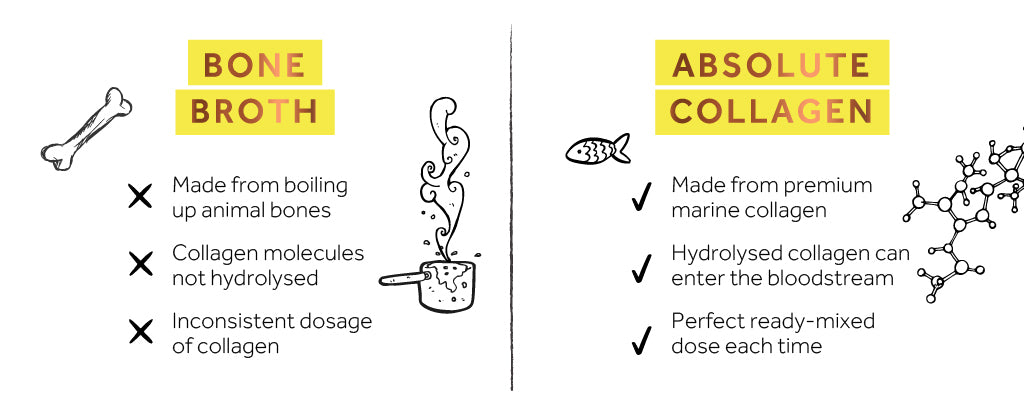 Infographic comparing bone broth with Absolute Collagen