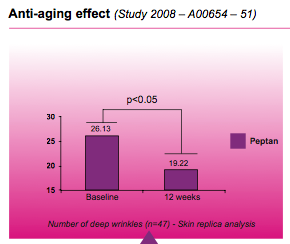 Anti-aging effect of collagen graph