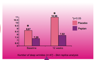 Collagen skin wrinkles graph