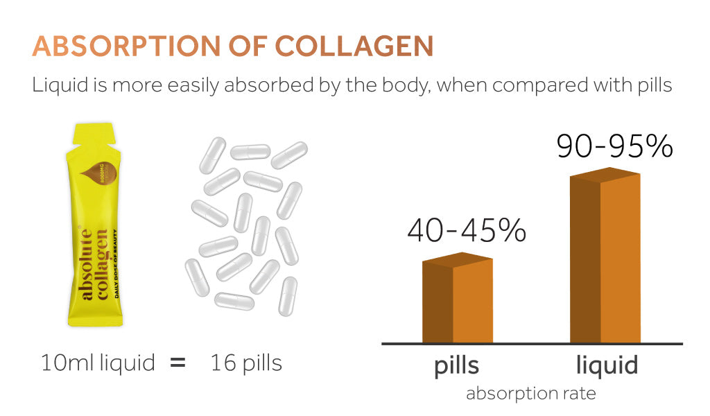 Graphic showing how Absolute Collagen's 90-95% bioavailability means it is equal to 16 collagen pills