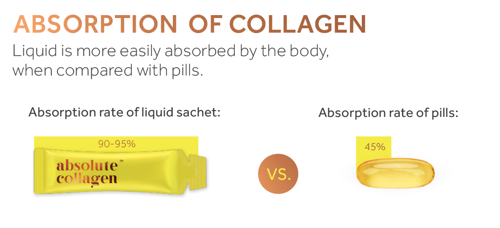 Graphic showing superior absorption of collagen from liquid source compared to pill form