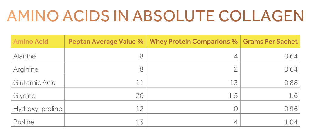 Table showing the comparison between amino acids in Absolute Collagen and in whey protein